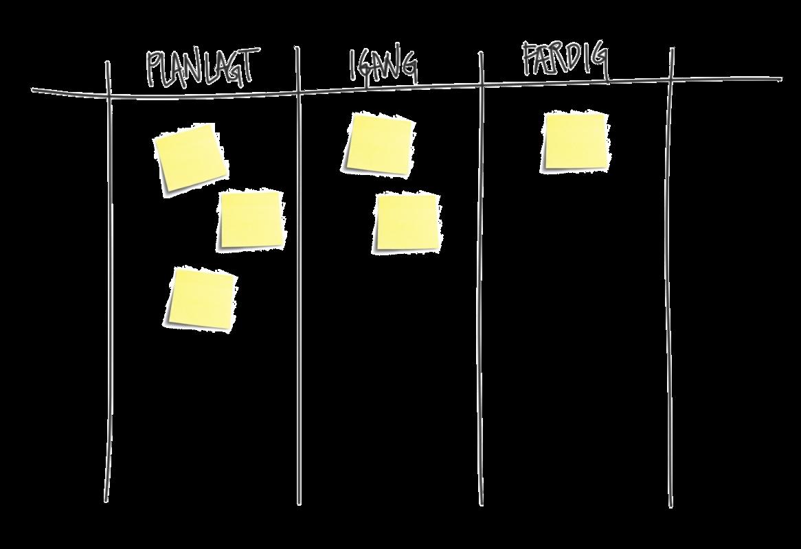 Kanban - opgavestyring i projekter
