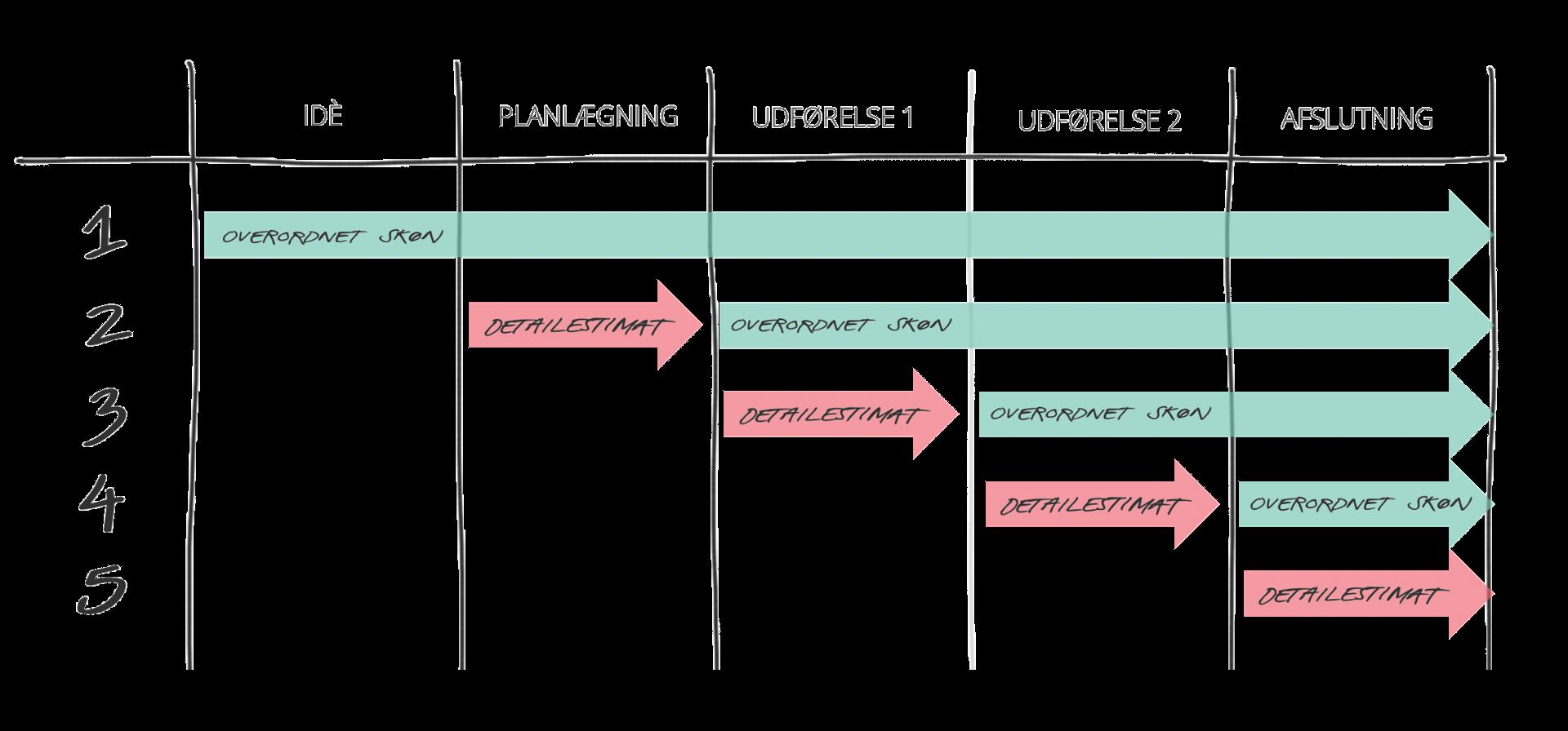 Dynamisk planlægning og estimering